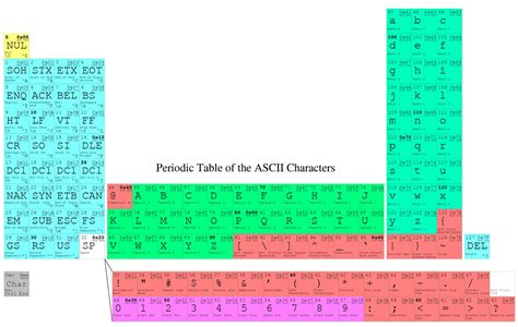 Periodic Table of the ASCII Characters   I've been on a
